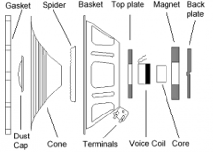 Audio Speaker Diagram on wiring diagram bose earphone